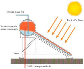 termotanque-solar-explicacion