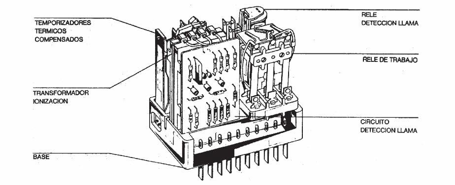 Controles de llama Brahma- SR3 3