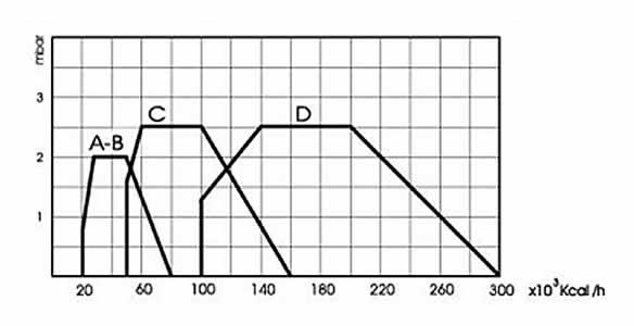 Quemador AUTOQUEM MOD. B curva-de-funcionamiento