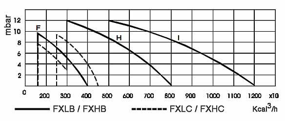 Quemador AUTOQUEM MOD. F curva-de-funcionamiento1