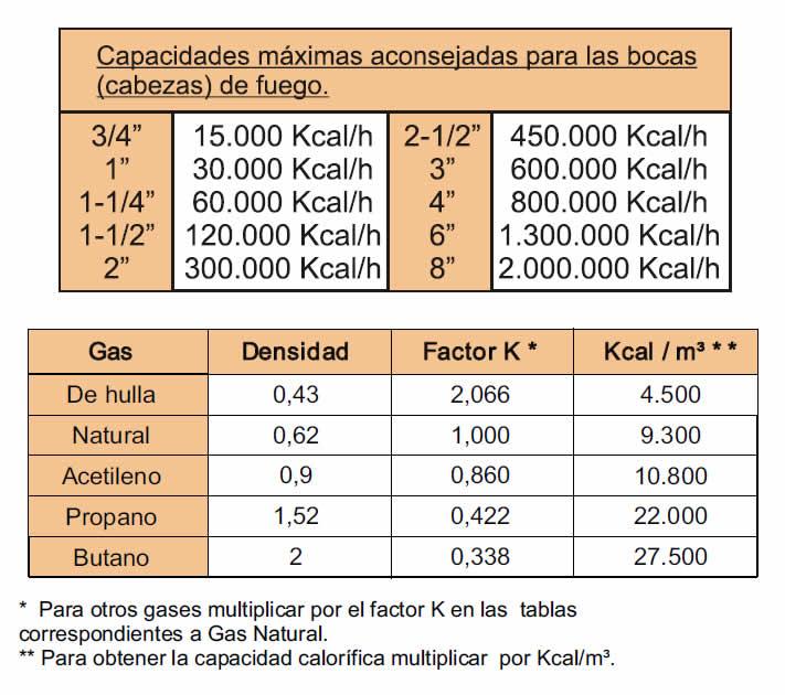 Quemador premezcla - 76 - capacidades 2