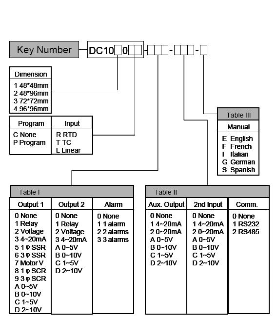 control de temperatura honeywell- dc1010 48x48 guia de seleccion